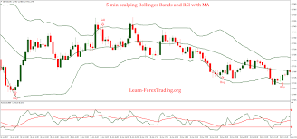 Rsi Chart Online 5 Min Scalping Bollinger Bands And Rsi With Ma Strategy