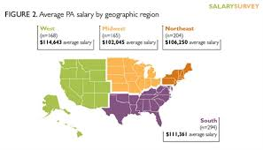 medical assistant pediatrics salary 2016 nurse practitioner and physician assistant salary survey