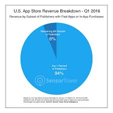 94 Of U S App Store Revenue Comes From The Top 1 Of
