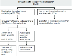 Flow Chart On Data Collection Via Medical Records