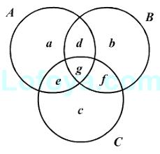 Venn Diagram Three Introduction To Venn Diagrams Concepts On Logical Reasoning Lofoya