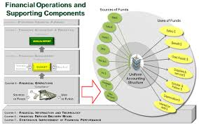 financial operations overview