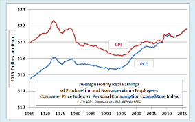 Chart Of The Day How Badly Have Real Wages Stagnated