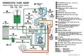 05 Ford Mustang Wiring Diagram car bobcat control panel wiring diagrams bobcat wiring schematics