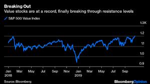 Value Stocks Are Beginning To Break The Charts Bnn Bloomberg