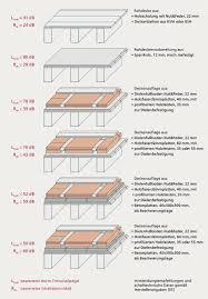 Eine fußbodendämmung sorgt nicht nur für eine bessere energieeffizienz, sondern auch für ein behaglicheres wohnklima. Anwendungsbereiche Holzfaserdammstoffe Wf Boden Und Decke Verband Dammstoffe Aus Nachwachsenden Rohstoffen