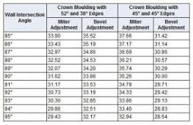Crown Molding Size Chart Best Miter Saw Angle Finder Compound Calculator Angles