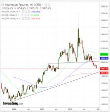 Aluminum Futures Chart Opening Bell Futures Point To Rebound After Majors Tumble
