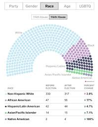 Blog Ap Us Government And Politics