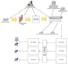 update on my home networking project adam's blog wired home network setup at My Home Network Diagram