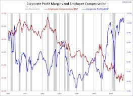 Corporate Profit Margins Chart Corporate Profit Margins Vs Wages In One Disturbing Chart