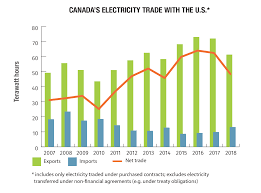 Electricity Usage Comparison Chart Electricity Facts Natural Resources Canada