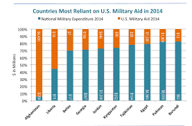 Us Navy Enlisted Pay Chart 2014 Georgia Tajikistan Among Countries Most Dependent On U S