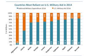 Georgia Tajikistan Among Countries Most Dependent On U S