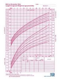 Blank Baby Growth Chart Interpreting Infant Growth Charts Baby Weight Chart Baby