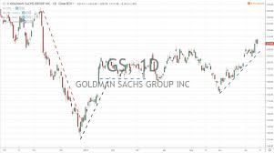 jp morgan stock chart goldman sachs and jp morgan earnings reports 7 16 19