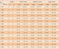 Ideal Body Weight For Height Chart Master Weight Chart Ideal