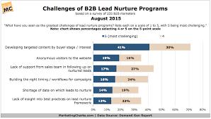 Lead Nurturing What Are The Biggest Challenges Of Lead Nurture Programs