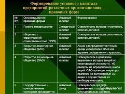 Презентация на тему Тема УЧЕТ КАПИТАЛА И РЕЗЕРВОВ Вопросы  3 Формирование уставного капитала предприятий