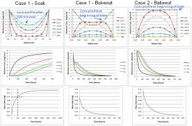 solution results for bt samples 85 c 85 rh soak and 105 c bakeout exposure a 2 d diffusion profile versus time b concentration values at each capacitor