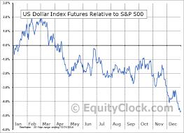 U S Dollar Index Futures Dx Seasonal Chart Equity Clock