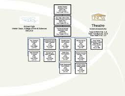 Department Of Theatre Organizational Chart