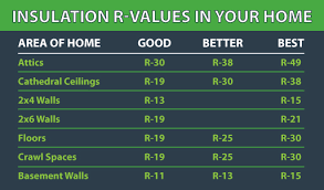 Hunter Insulation R Value Chart 4 Best Images Of Rigid