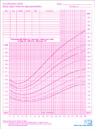 Bmi Growth Chart Bmi For Age Growth Charts For Girls Download Scientific
