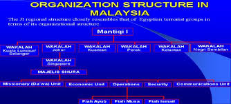 Malaysian Government Organization Chart Militant Islam In Malaysia Synergy Between Regional And