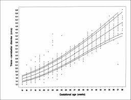 Fetal Cerebellum Measurement Chart Health Sciences Center Determining Edc From Ultrasound