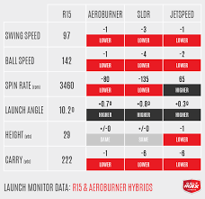 Taylormade R15 Adjustment Chart Review Taylormade R15 And Aeroburner Hybrids Golfwrx
