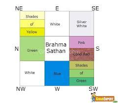 colors according to vastu