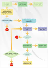 process flowchart   draw process flow diagrams by starting with    process flowchart example