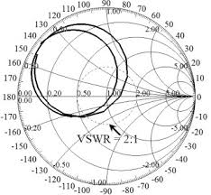 Input Impedance On Smith Chart For The Antenna Shown In
