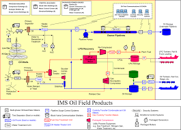 similiar shell lubricants supply chain flow chart keywords oil and gas pipeline diagram wiring diagram schematic
