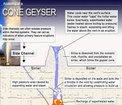 how do geysers form geysers yellowstone national park u s national park service