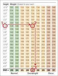 Army Body Mass Index Chart Bmi For Army Table Iii From Body Mass Index And Army
