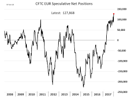 chart euro speculative net position sentiment anirudh sethi  more to our members technically yours anirudh sethi