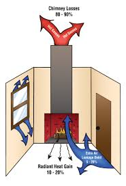 gas log sets retrofitted into solid fuel fireplaces with conventional chimneys and b vent gas fireplaces have low efficiencies because hot gases are