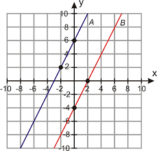 you will also learn how perpendicular lines are to each other let s start by looking at a graph of two parallel lines