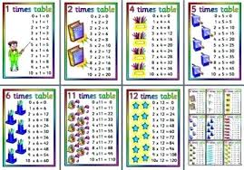 Multiplication Tables 1 10 Times Tables Chart 1 12 Games Multiplication Worksheets Licious
