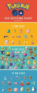 New Pokemon On Pokemon Pokemon Pictures Pokemon Go Egg Chart