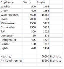 Energy Systems Design Part 2 5 Appliance Energy Breakdown