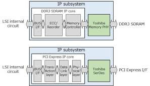toshiba announces immediate ip subsystem availability of pci express toshiba pci express and ddr3 sdram ip subsystems developed in conjunction northwest logic