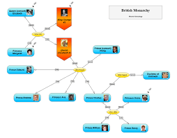 Genealogy Tree Sample Conceptualize Model And Visualize Your Ideas