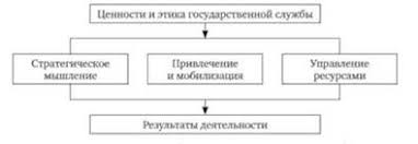 Профессиональная этика в системе государственных организаций и  Модель управленческой компетентности руководителей на госу¬дарственной службе Канада