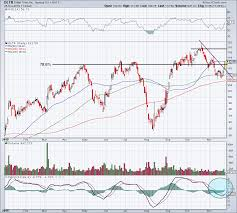 Dollar Tree Stock Chart Must Know Levels For Dollar Trees Earnings Reaction