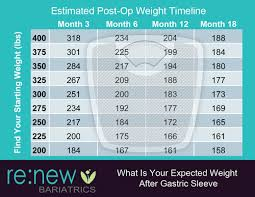 Sleeve Surgery Weight Loss Chart Vsg Weight Loss Chart Bedowntowndaytona Com
