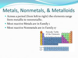 Coloring the Periodic Table Families - ppt download