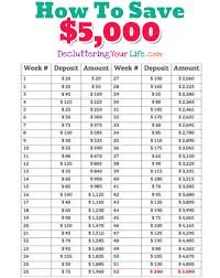 Weekly Saving Plan Chart Money Saving Challenge Ideas Even If Living Paycheck To